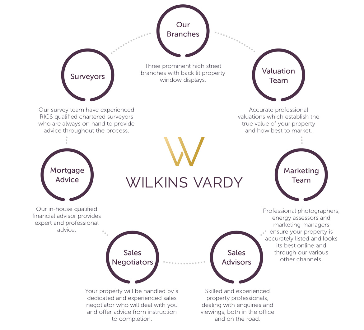 Wilkins Vardy about Information